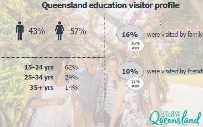 International education visitors to QLD shows 9% growth